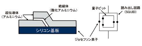 図表2 ジョセフソン素子と超伝導量子ビットの概念図