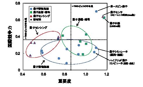 図表6 量子関連科学技術トピックの重要度と国際競争力の関係
