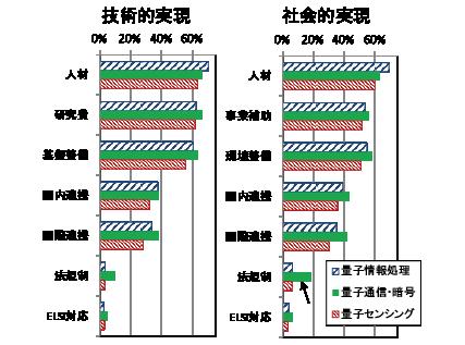 図表7 量子関連科学技術トピックの必要政策の選択割合