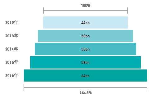 図表1 研究資⾦受⼊額全体の推移
