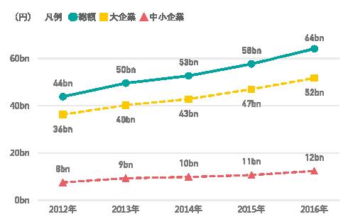 図表2 研究資⾦受⼊額の推移