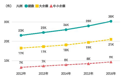 図表3 研究資⾦受⼊件数の推移