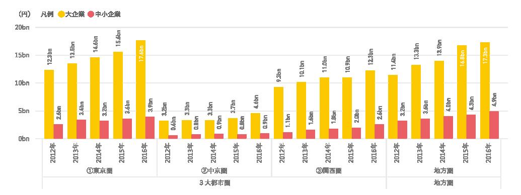 図表8 3⼤都市圏と地⽅圏における研究資⾦受⼊額