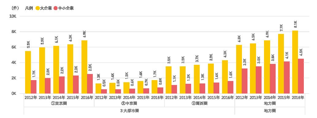 図表10 3⼤都市圏と地⽅圏における研究資⾦受⼊件数