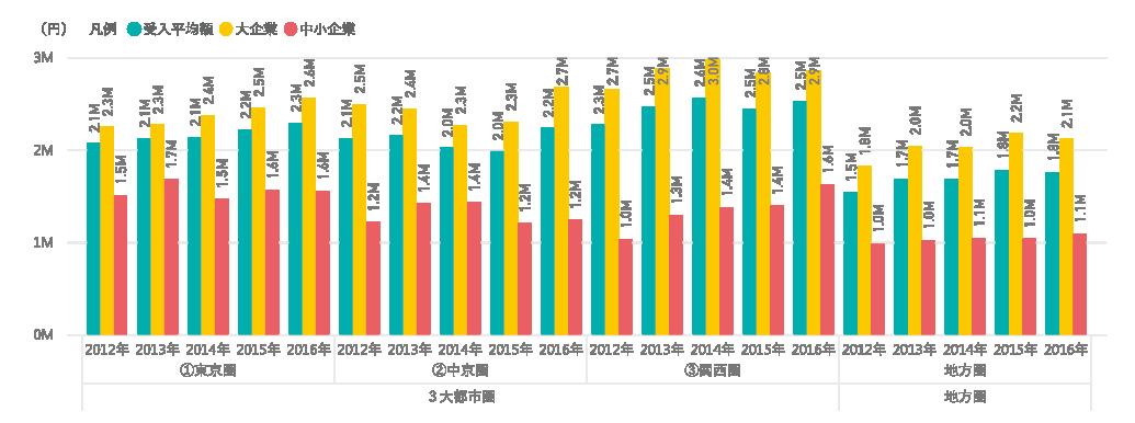 図表11 3⼤都市圏と地⽅圏の研究費受⼊平均額