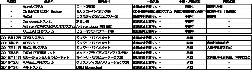 図表5 再生医療等提供における細胞加工物を製造する医療機器(2019年7月時点)