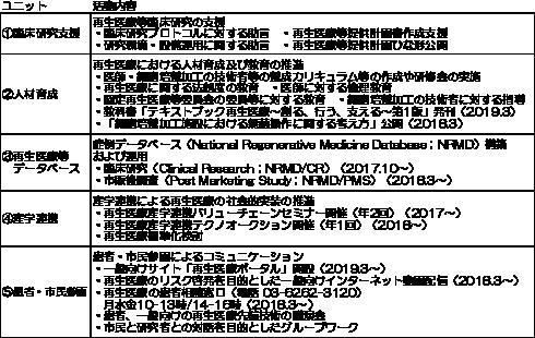 図表7 ナショナルコンソーシアム事業