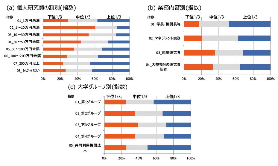 図表2 属性によって指数の分布に、特徴が見られた結果