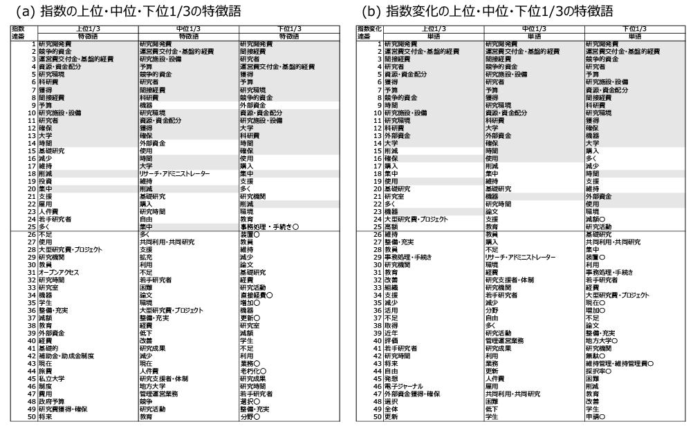 図表3 自由記述において使用されている特徴語