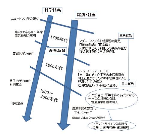 図表 科学技術と経済についての歴史認識