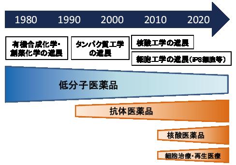 図表1 創薬モダリティの変遷