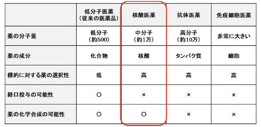 図表2 主な創薬モダリティの特徴