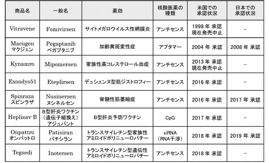 図表3 これまでに米国及び日本で承認された核酸医薬(2019年10月1日現在)
