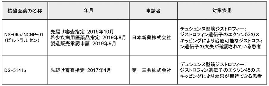 図表4 先駆け審査指定制度の対象品目のうち、核酸医薬である2品(2019年9月19日現在)