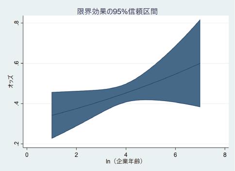 図表4 企業年齢の効果の信頼区間