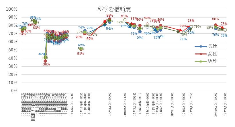図表2 科学者信頼度の性別の平均値の時間変化