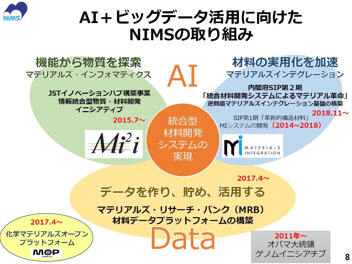 図表1 AI+ビッグデータ活用に向けたNIMSの取り組み