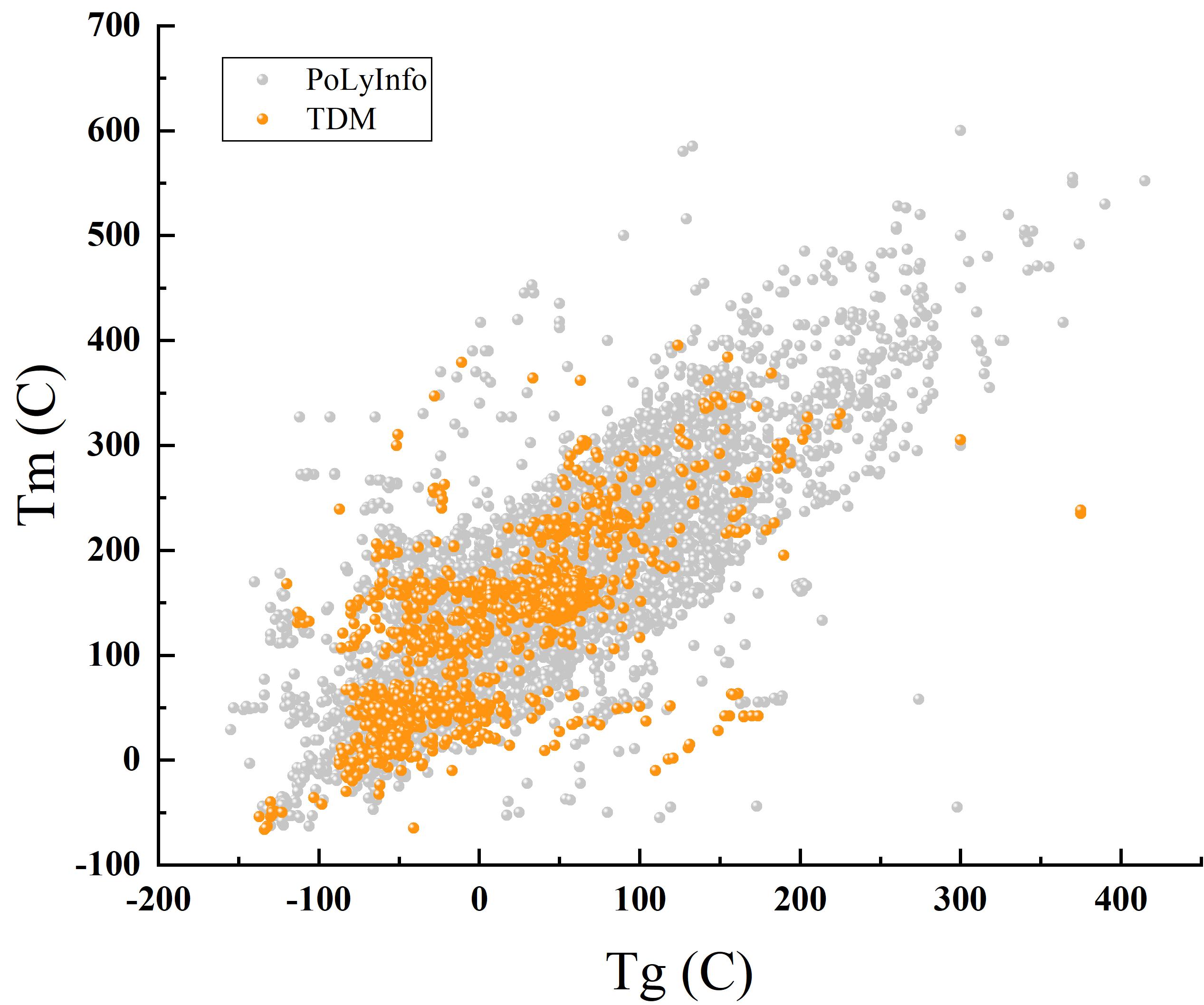 図表2 PoLyInfoの人間と機械によるデータ収集プロット