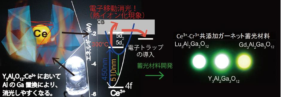 図表 消光プロセスの解明と蓄光材料の開発イメージ