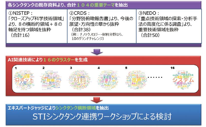 図表1 検討の概要