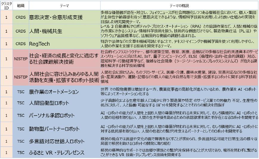 図表2 ワークショップで用いた各シンクタンク重要テーマの例