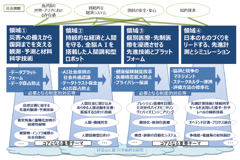 図表4 ワークショップによって得られた領域