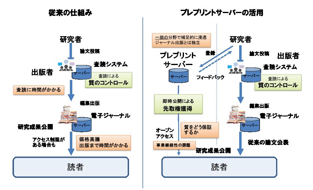 図表1 査読付きジャーナルとプレプリントサーバーの活用