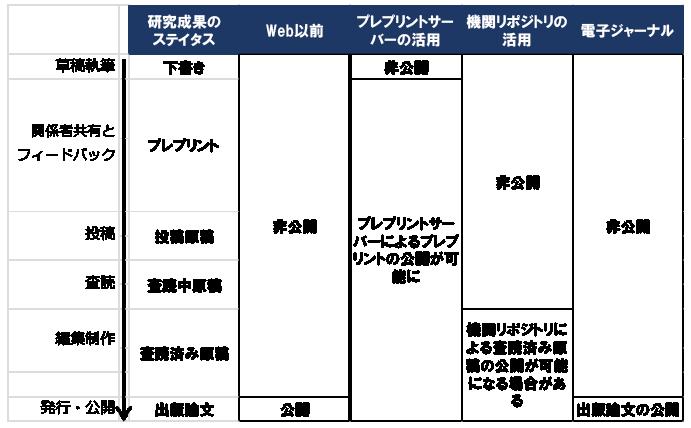 図表2 出版プロセスにおけるプレプリントと公開の位置づけ