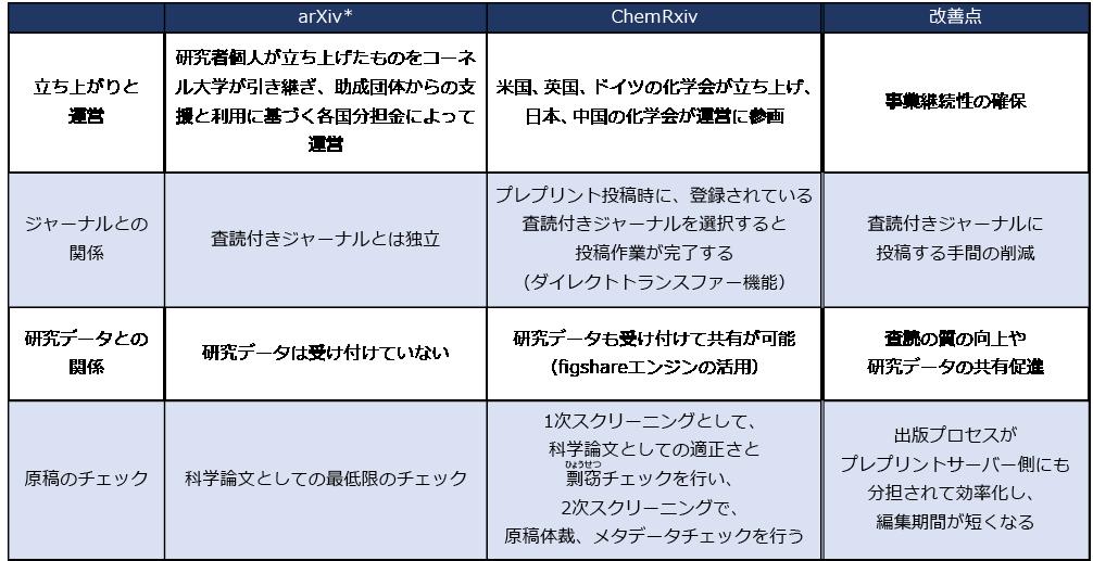 図表5 arXivからみたChemRxivの立ち上げ方の違い