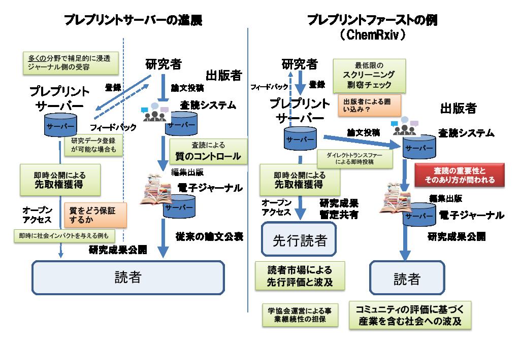 図表6 プレプリントサーバーの進展・変容と査読付きジャーナルの関係