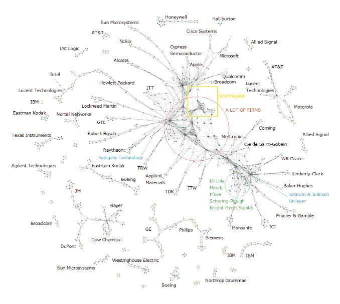 図表2 位相的データ解析による特許ポートフォリオのマッピング