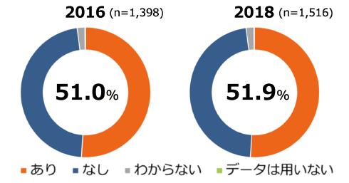図表1 データ公開経験の変化