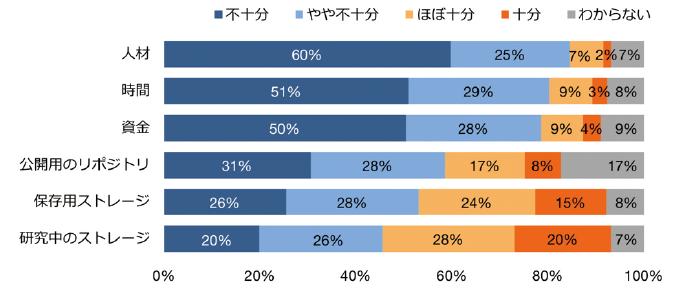 図表5 データ公開に関する資源の充足度(n=1,513)