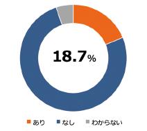 図表7 DMP作成経験(n=1,516)