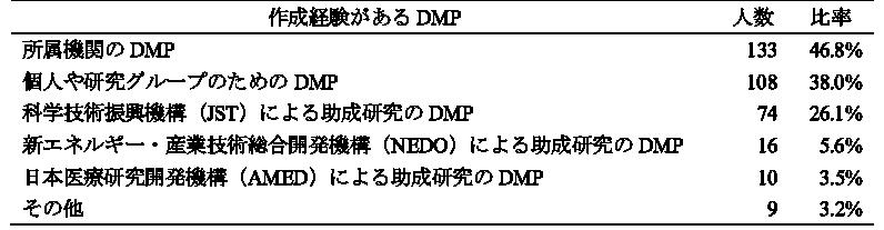図表8 作成経験があるDMP(複数回答, n=284)