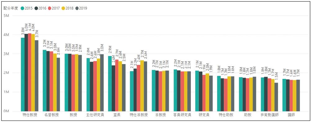 図表6 役職別採択課題【配分研究費・平均額】 -基盤研究(A)・(B)・(C)-