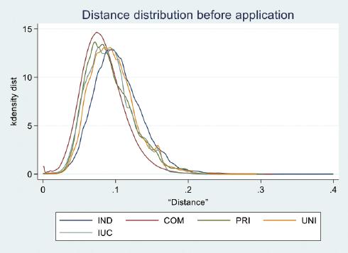 図表3 出願人タイプ別の出願前5年以内の近傍200特許との距離の分布