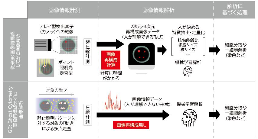 図表2 ゴーストサイトメトリー技術と従来法との違い