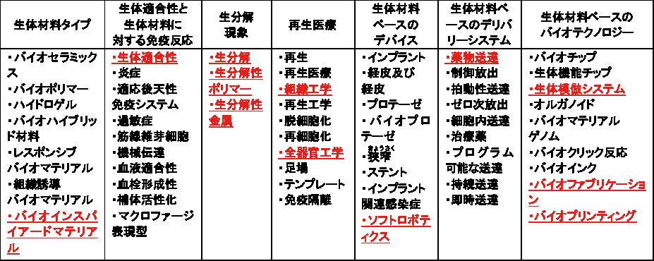 図表1 バイオマテリアルの分類