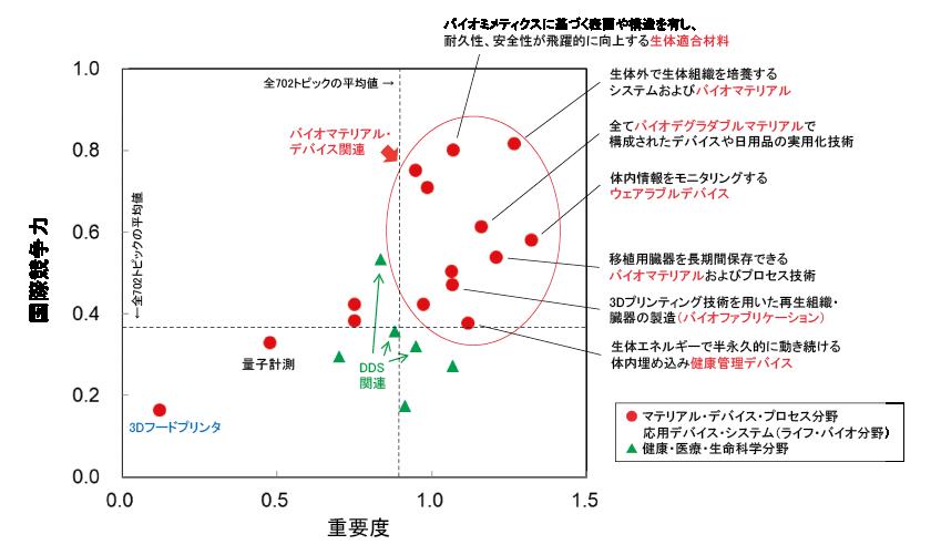 図表4 バイオマテリアル関連科学技術トピックの重要度と国際競争力の関係