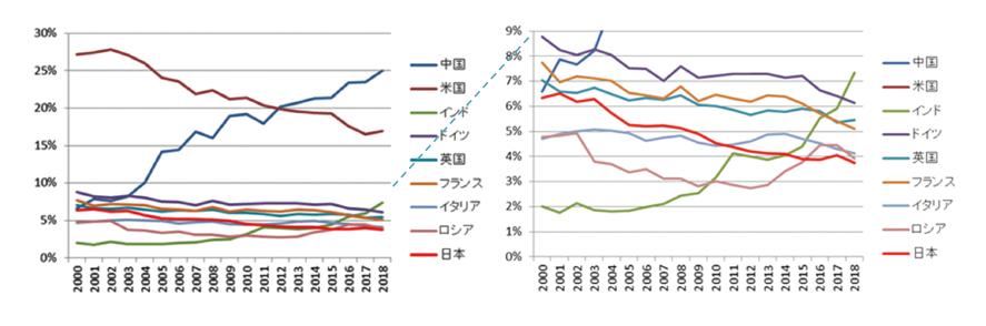 図表1 主要国の数学研究論文数の世界シェアの推移(右図は左図の下部の拡大)