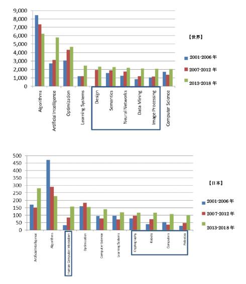 図表3 数学-計算機科学の学際分野における頻出キーワード上位10(上図:世界と下図:日本、青枠の部分が共通していない単語)