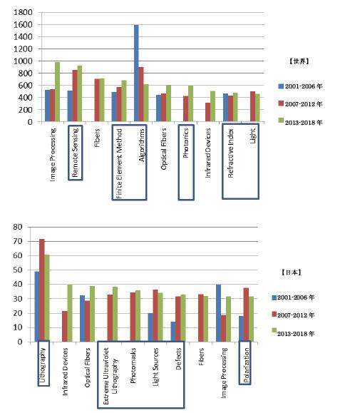 図表6 数学-材料科学の学際分野における頻出キーワード上位10(上図:世界と下図:日本、青枠の部分が共通していない単語)