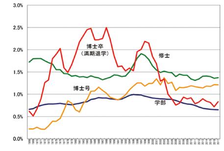 図表7 日本の数学学科関係学部生(青)、数学専攻修士課程大学院生(緑)、数学専攻博士課程大学院生(赤又は黄色)の卒業者数※の全学部/専攻の卒業者数に対する割合の推移