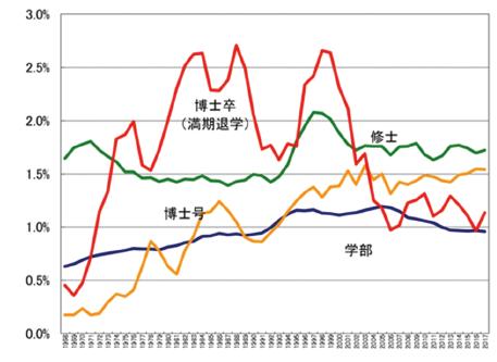 図表8 日本の男性の数学学科関係学部生(青)、数学専攻修士課程大学院生(緑)、数学専攻博士課程大学院生(赤又は黄色)の卒業者数※の全学部/専攻の男性卒業者に対する割合の推移