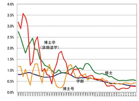 図表9 日本の女性の数学学科関係学部生(青)、数学専攻修士課程大学院生(緑)、数学専攻博士課程大学院生(赤又は黄色)の卒業者数※の全学部/専攻の女性卒業者に対する割合の推移