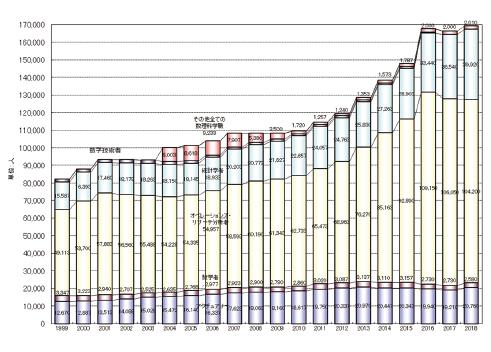 図表10 米国における数理科学関係職業従業者数の見積りの推移