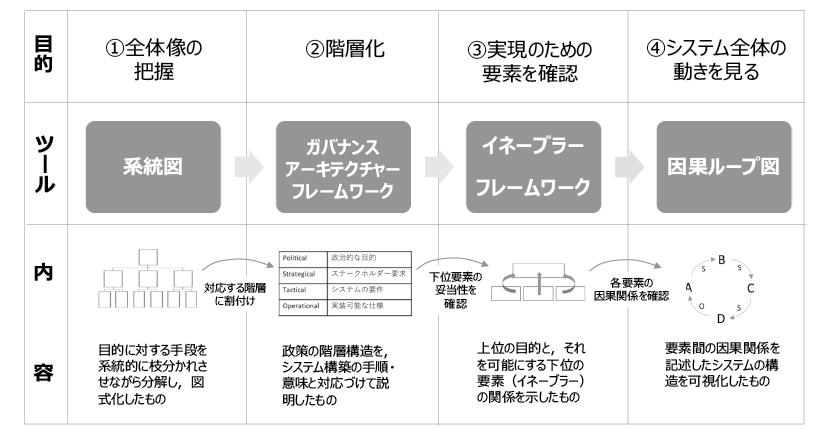 図表2 本稿における分析手順