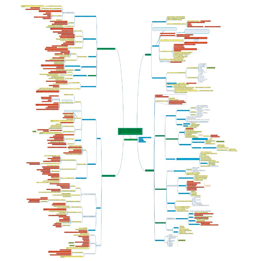 図表3 第5期科学技術基本計画全体の構造分析の結果(全体概要)