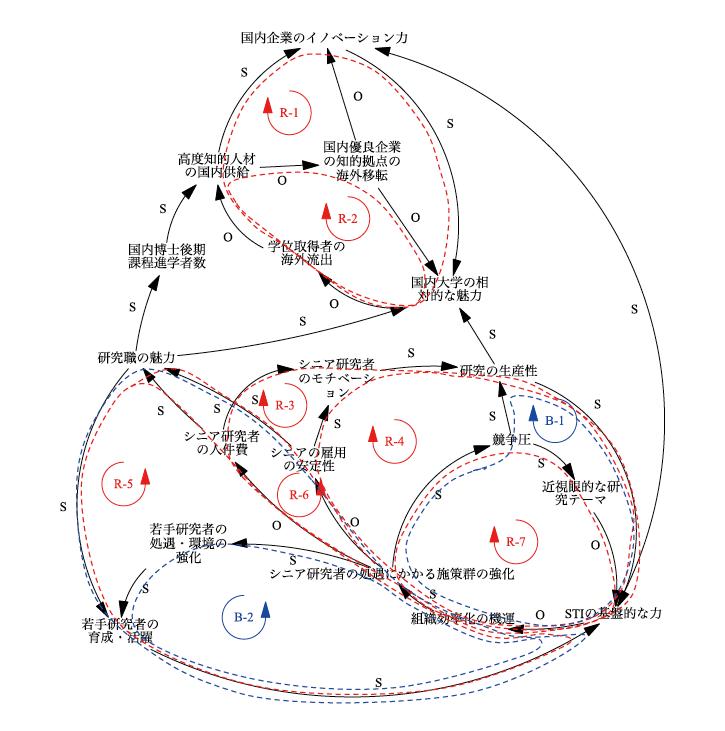 図表2 シニア研究者の処遇にかかる施策群に着目した因果ループ図